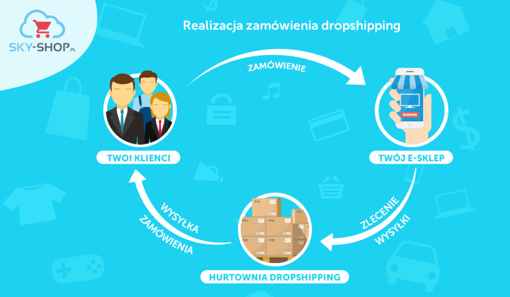 jak działa dropshipping sklep internetowy sky-shop.pl